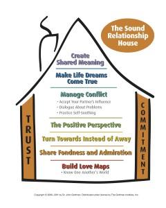 The Gottman Method Sound Relationship House