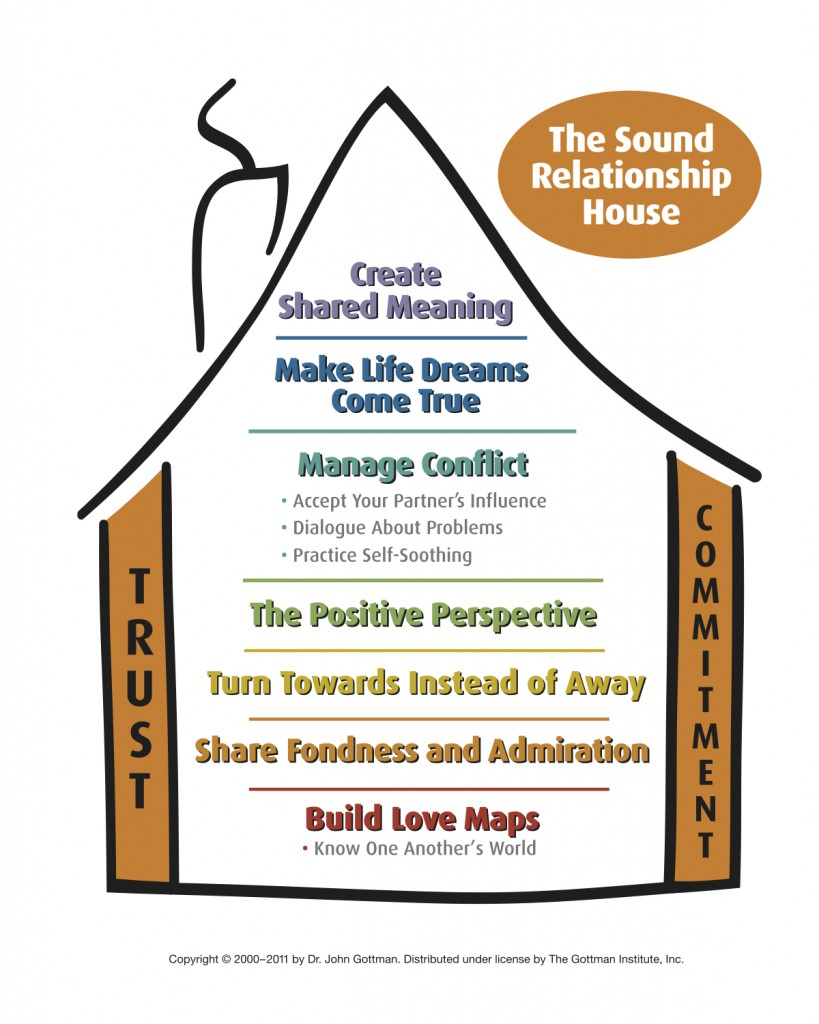 The Gottman Method Sound Relationship House